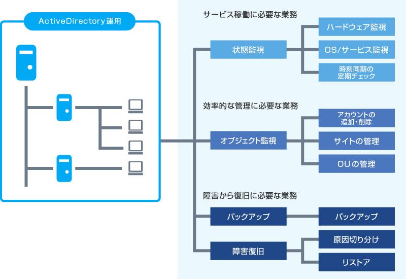 ActiveDirectory運用