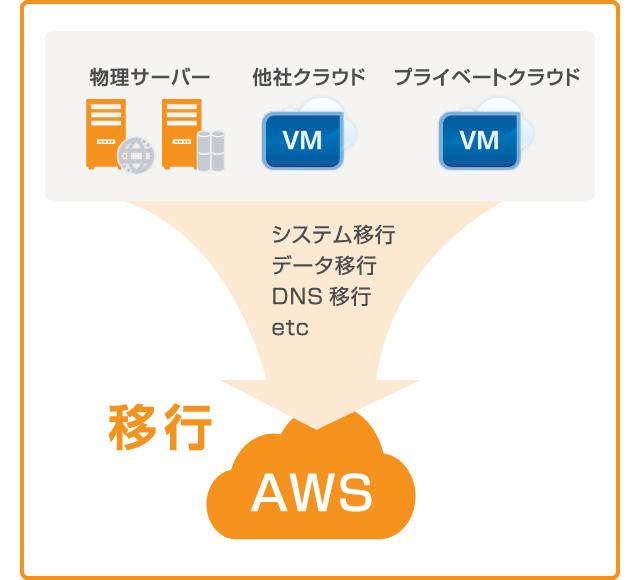 クラウドマイグレーションサービス to AWS
