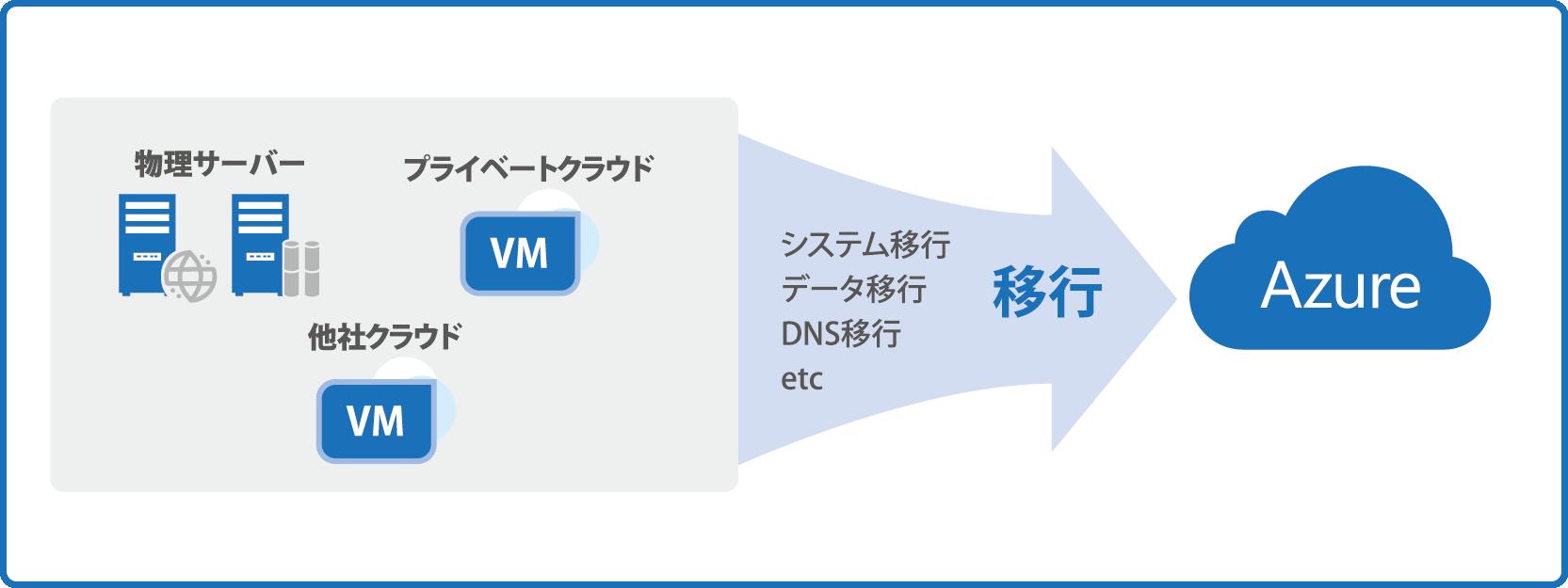 クラウドマイグレーションサービス to Azure