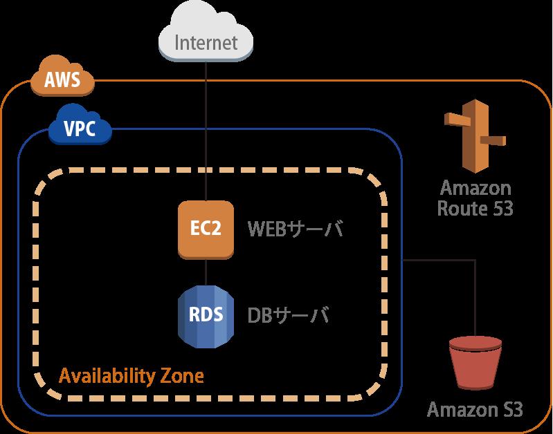WEBサーバー+DBサーバー(EC2 x1+RDS x1)構成