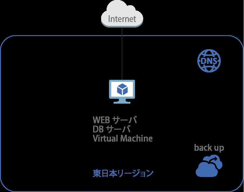 WEBサーバー/DBサーバー(Virtual Machine x1)構成