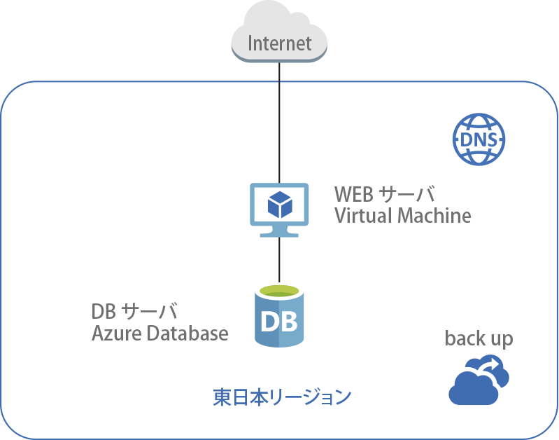 WEBサーバー+DBサーバー(Virtual Machine x1+Azure Database x1)構成
