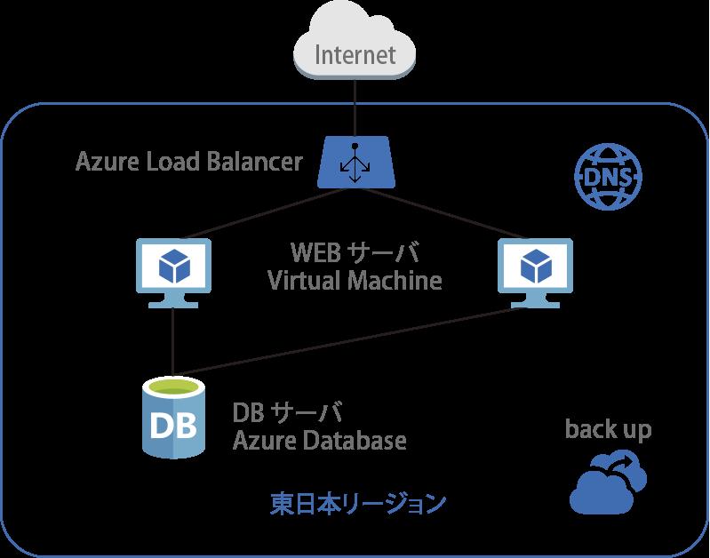 LB+WEBサーバー+DBサーバー構成Load Balancer によるActive-Stanby (Virtual Machine x2)構成