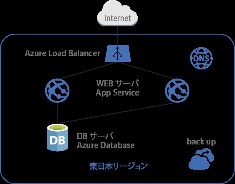 LB+WEBサーバー+DBサーバー構成Load Balancer によるActive-Stanby (App Service x2)構成