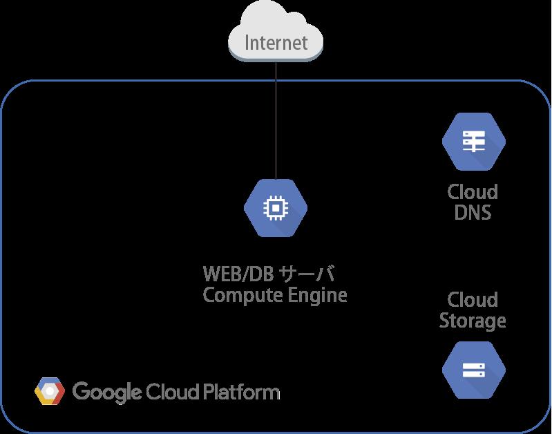 WEBサーバー/DBサーバー構成(Compute Engine x1)