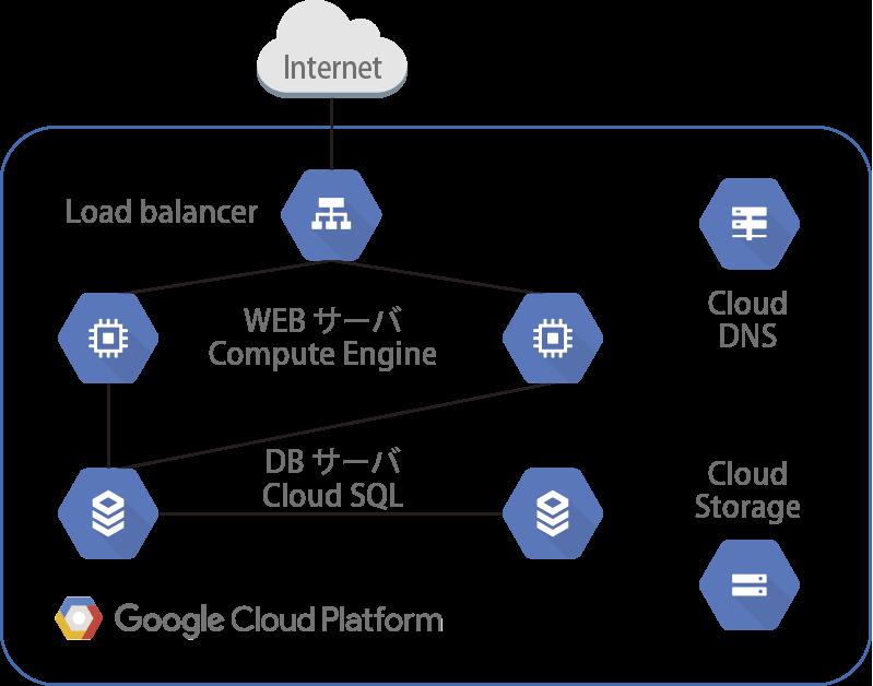 CloudSQL Failover Replica環境(Compute Engine)