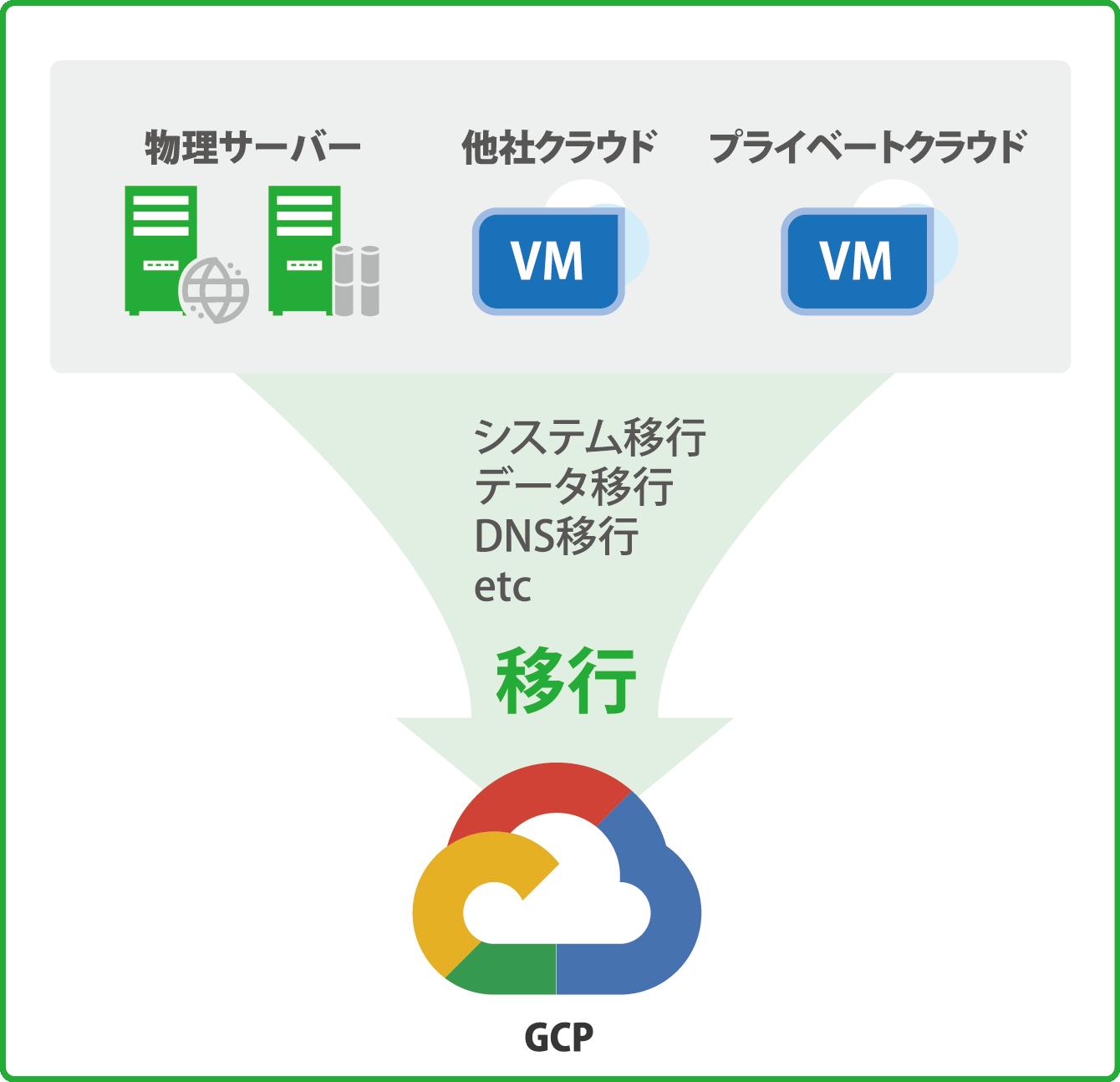 クラウドマイグレーションサービス to GCP