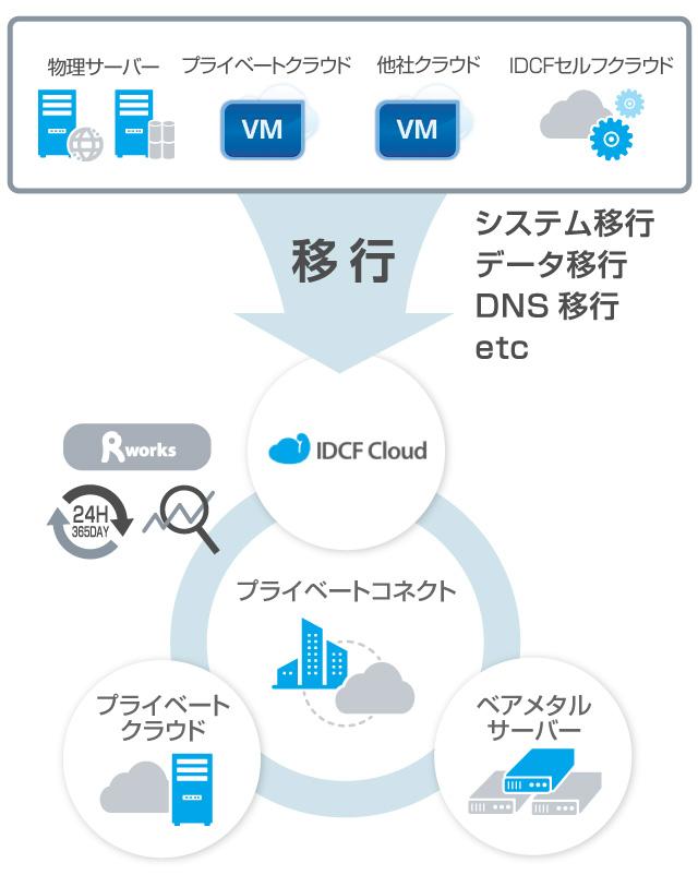 マイグレーションサービス to IDCFプラットフォーム