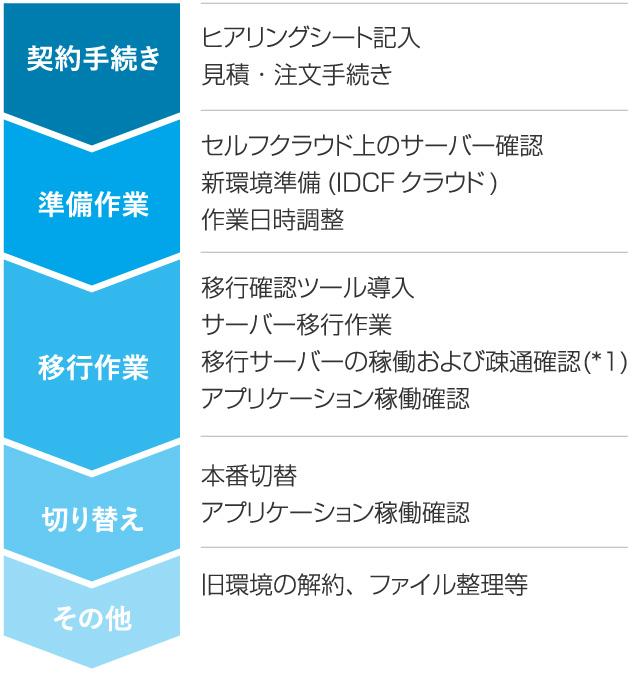 IDCFセルフクラウド 移行サポートプラン to IDCFプラットフォーム
