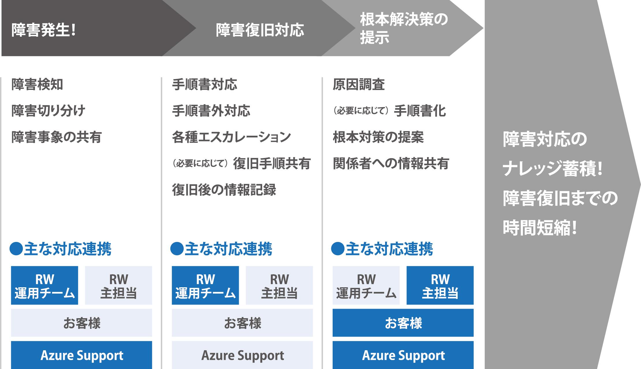Azure障害発生から対応完了までの流れ