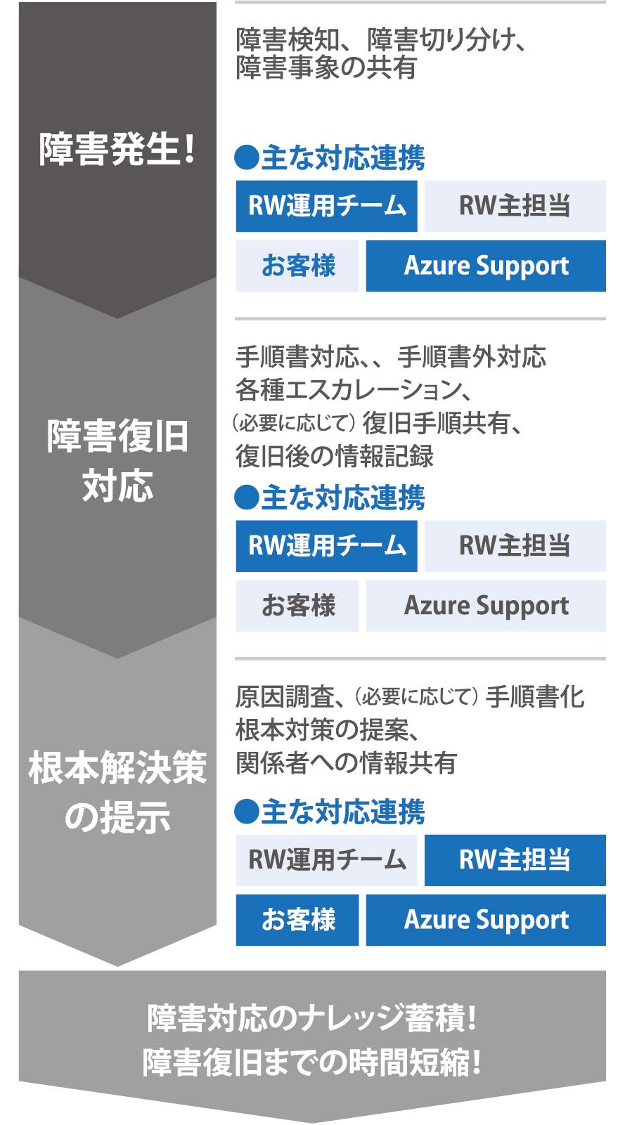 Azure監視・障害対応プラン (24時間365日) | Azure運用・システム ...