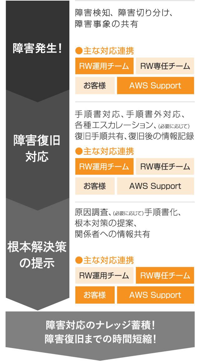 AWS監視・障害対応プラン(24時間365日) | AWS運用・システム運用を ...