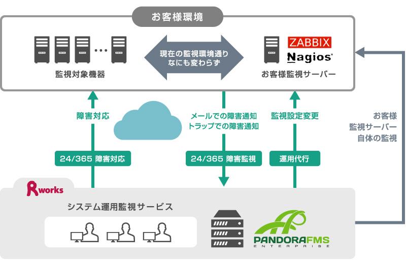 ZABBIXやNagiosを利用した運用監視代行サービス
