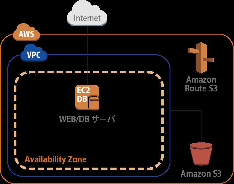 WEBサーバー/DBサーバー(EC2 x1)構成