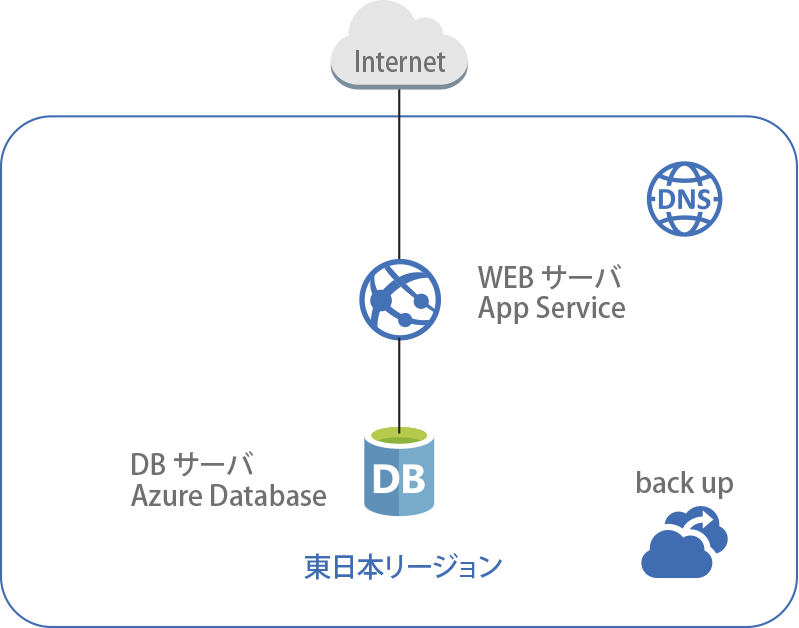 WEBサーバー+DBサーバー(App Service x1 +Azure Database x1)構成