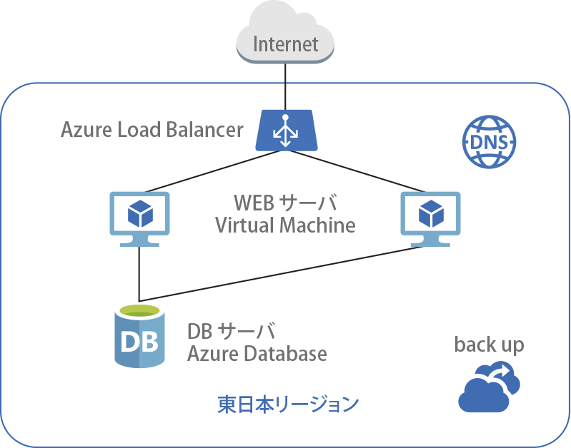 LB+WEBサーバー+DBサーバー構成Load Balancer によるActive-Stanby (Virtual Machine x2)構成