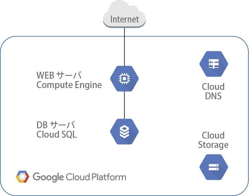 WEBサーバー+DBサーバー(Compute Enginex1+CloudSQLx1)
