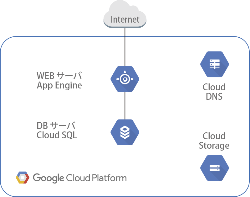 WEBサーバー+DBサーバー(App Enginex1+CloudSQLx1)