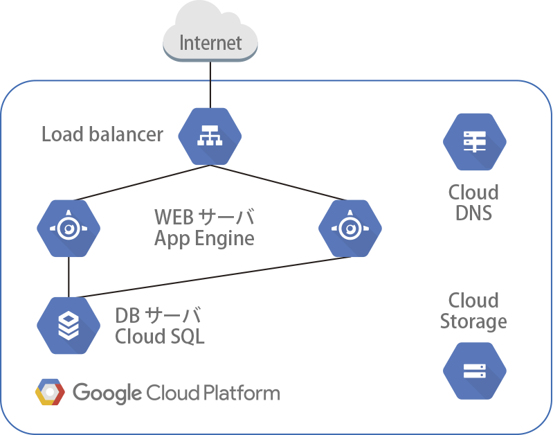 LB+WEBサーバー+DBサーバーLoad Balancer によるActive-Stanby 構成(App Enginex2)
