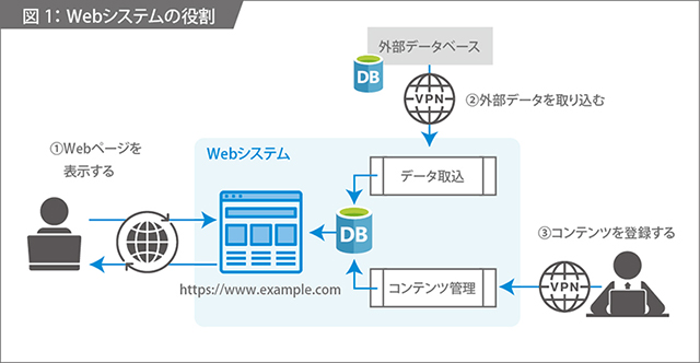 Webシステムの役割