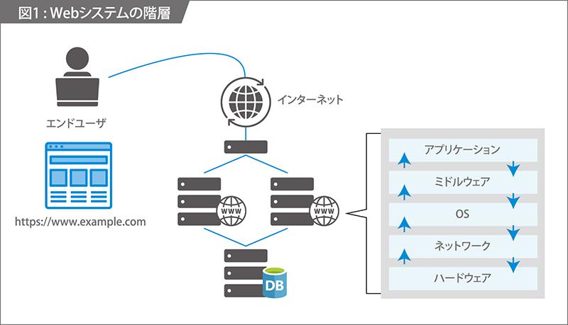 Webシステムの階層