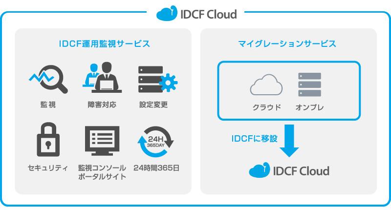 IDCF運用監視サービス、マイグレーションサービス