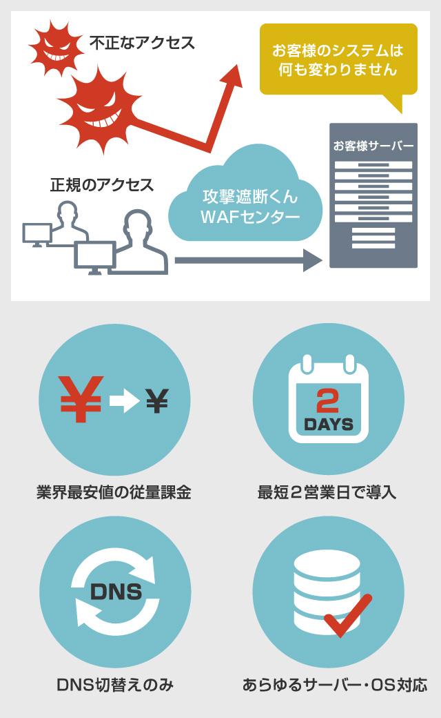 WEBセキュリティタイプ(SaaS型WAF)