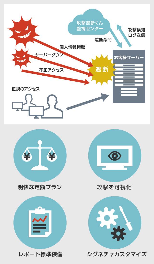 サーバーセキュリティタイプ(IPS+WAF)