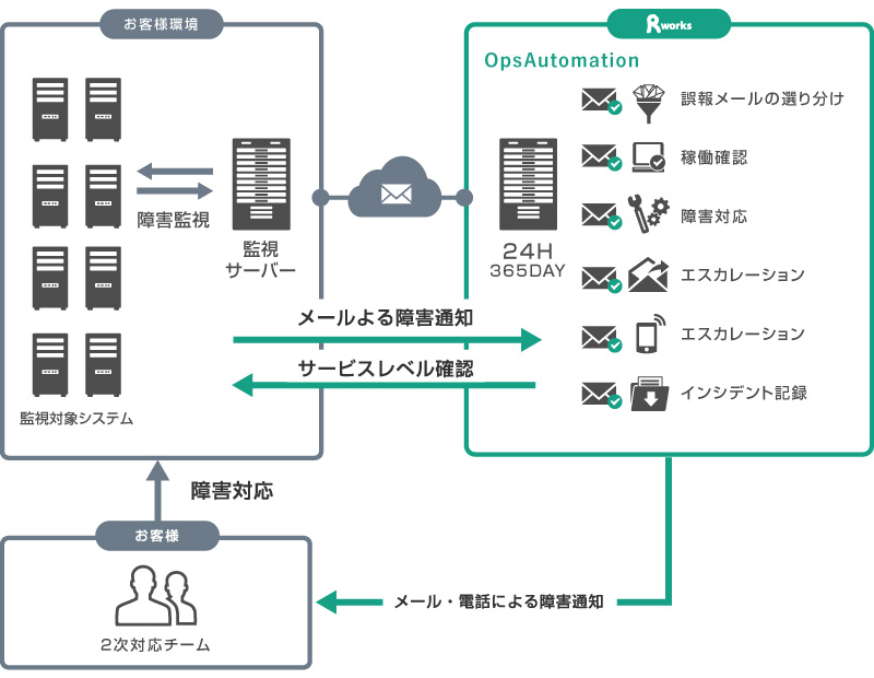 運用自動化 OpsAutomation導入事例概要