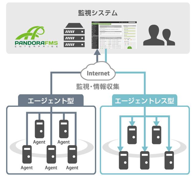 エージェント型エージェントレス型監視・情報収集監視システム