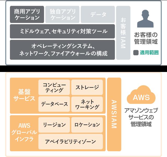 AWSセキュリティパッチ適用範囲