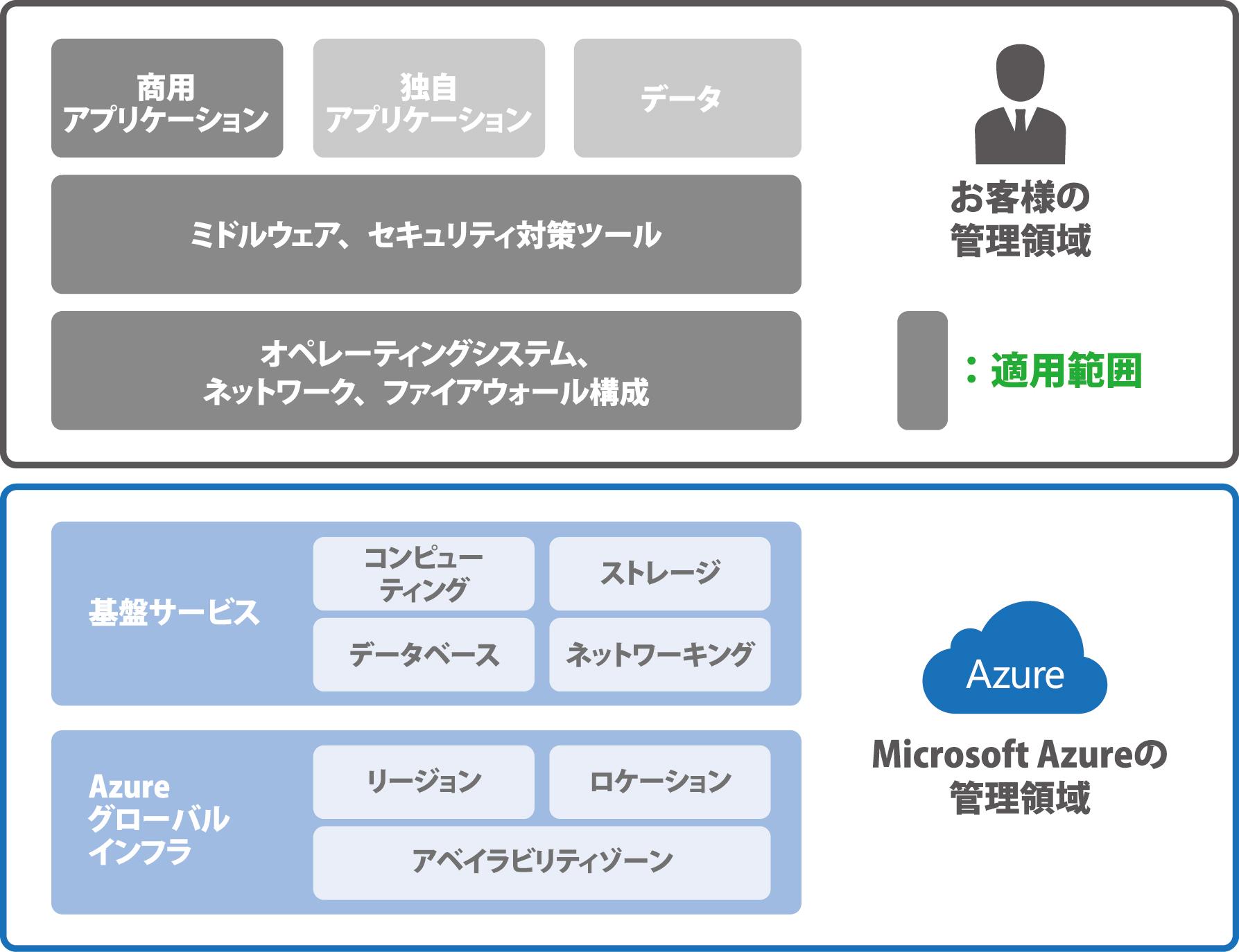 Azure セキュリティパッチ適用範囲