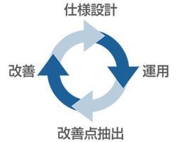 Azure監視仕様、運用仕様の継続改善