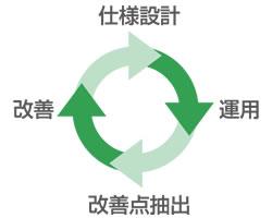 GCP監視仕様、運用仕様の継続改善