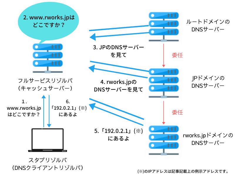 DNSキャッシュサーバー,DNSルートサーバー
