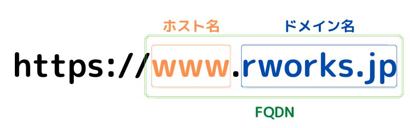 URL,ホスト名,ドメイン名,FQDN