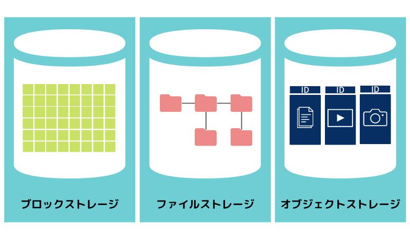 ブロックストレージ・ファイルストレージ・オブジェクトストレージの違いを解説