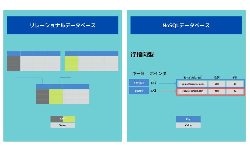 リレーショナルデータベースとNoSQLデータベースの違いとは?