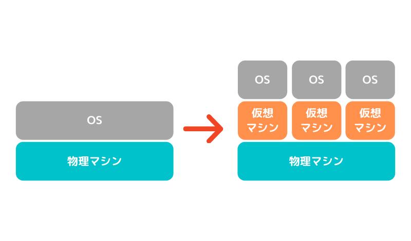 オンプレからクラウド上の仮想マシンへシステム移行するメリット・デメリットを解説