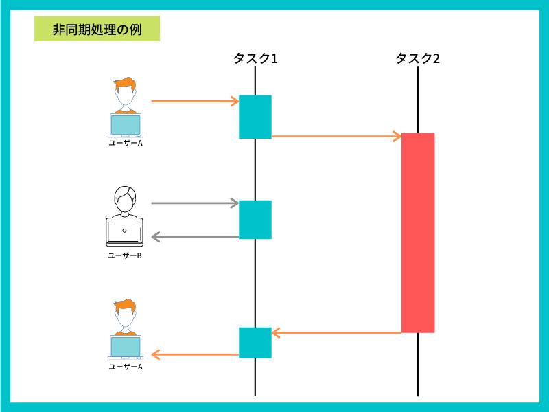 非同期処理とは? 同期処理との違い、実装方法について解説