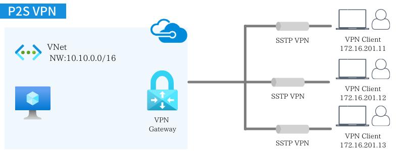 VNetとクライアントコンピュータとの通信(P2S VPN)