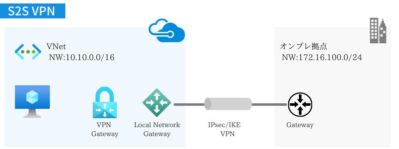 VNetとオンプレミス(S2S VPN接続)