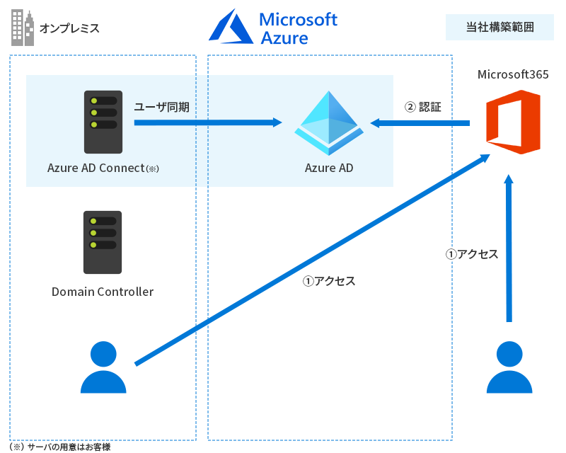 既存Active Directoryを活用してMicrosoft 365へアクセスしたい