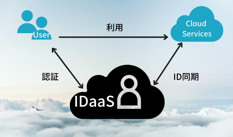IDaaSとは?ゼロトラストネットワークとの関連とAzure上での実現方法について解説